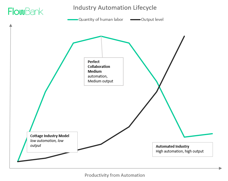 Industry Automotion Lifecycle