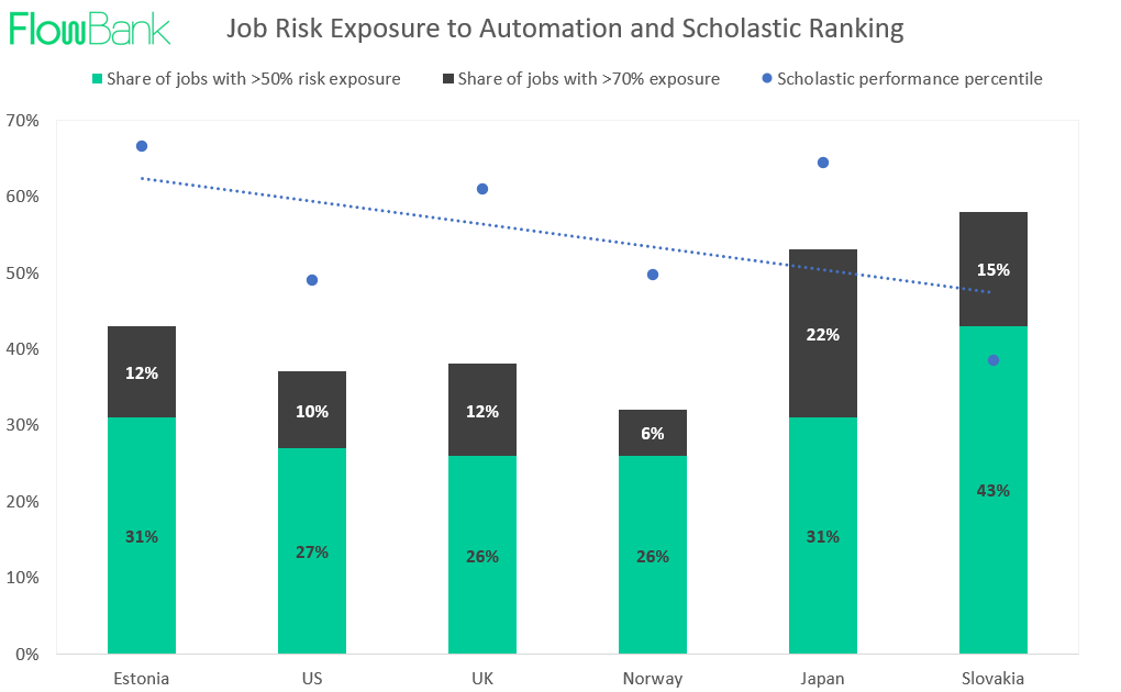 Job Risk Exposure to Automotion