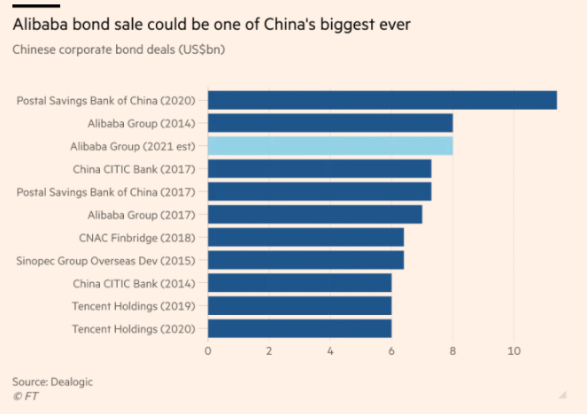 BONDS IN CHINA RAISING