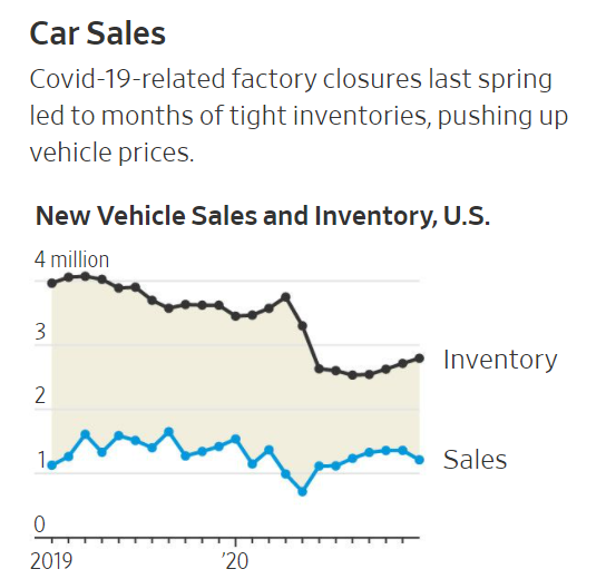 CAR SALES IN US