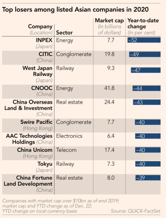 ASIA STOCK LOSERS