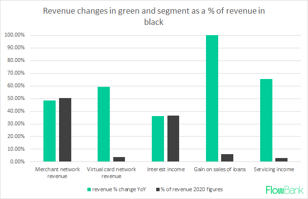 AFFIRM CHANGES IN REVENUE