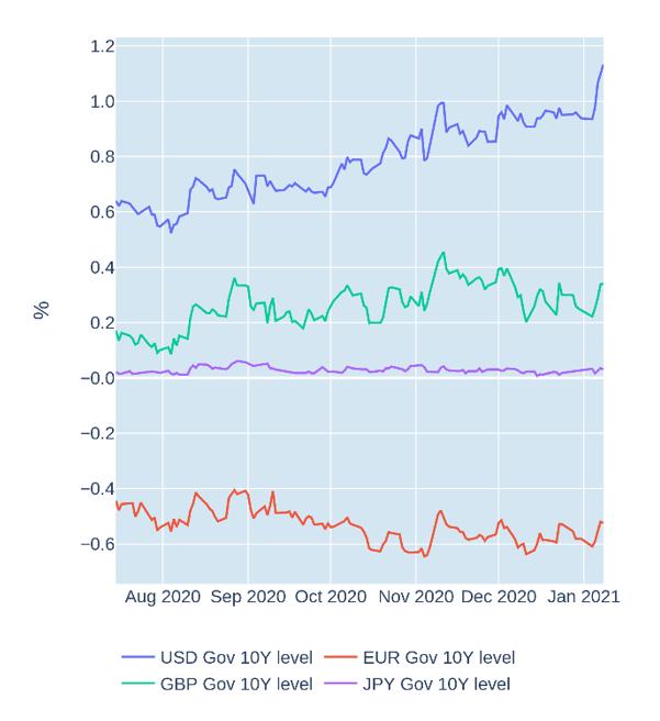 usd gbp eur jpy yield levels
