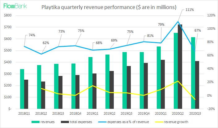 playtika revenue performance