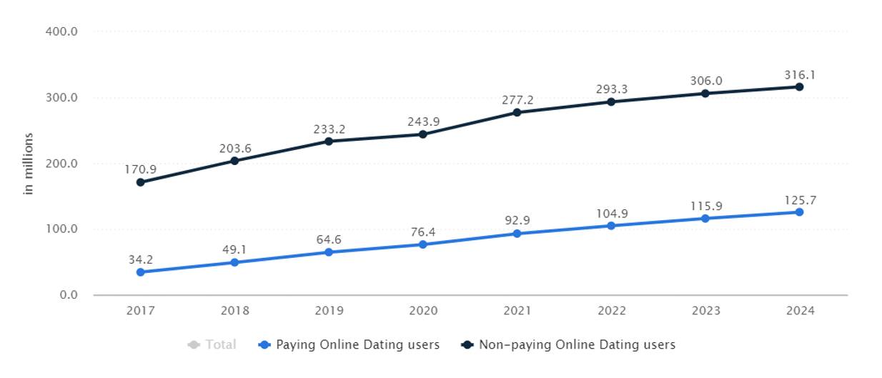 Users of online dating