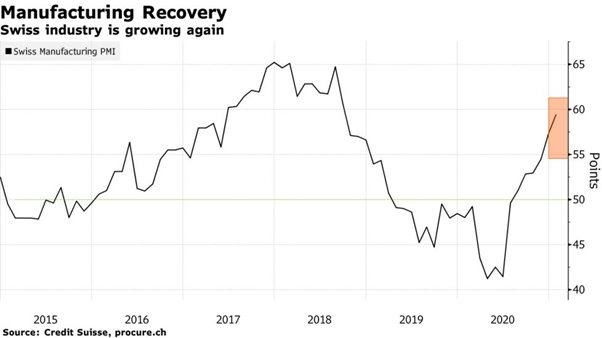 Swiss manufacturing PMI is recovering