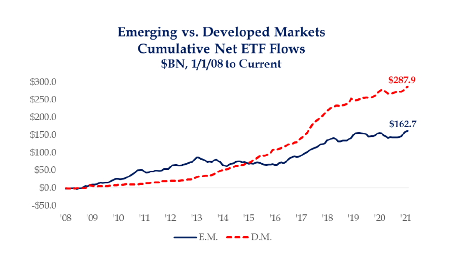 EMERGING AND DEVELOPED MARKETS