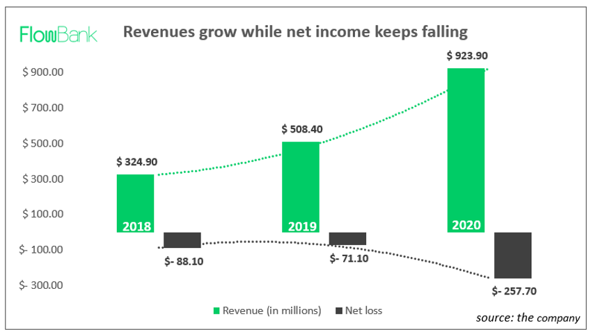 Roblox revenues and net losses