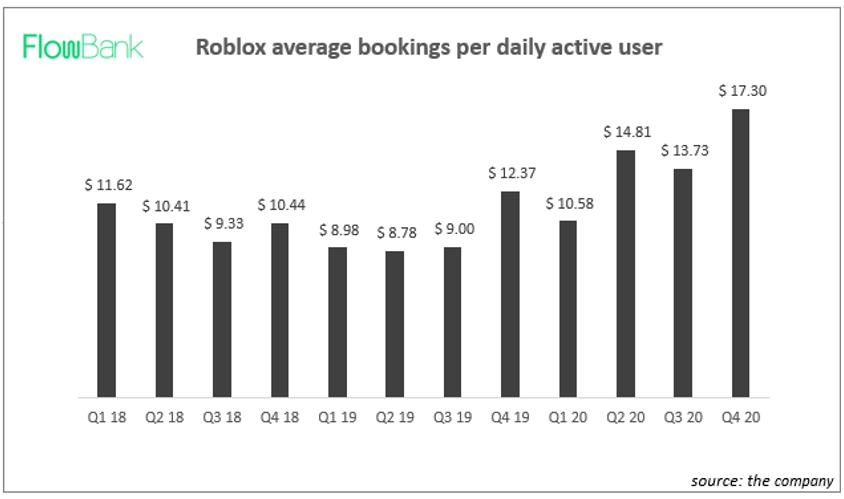 Roblox bookings per DAU