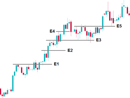 price action strategy for entry & exits