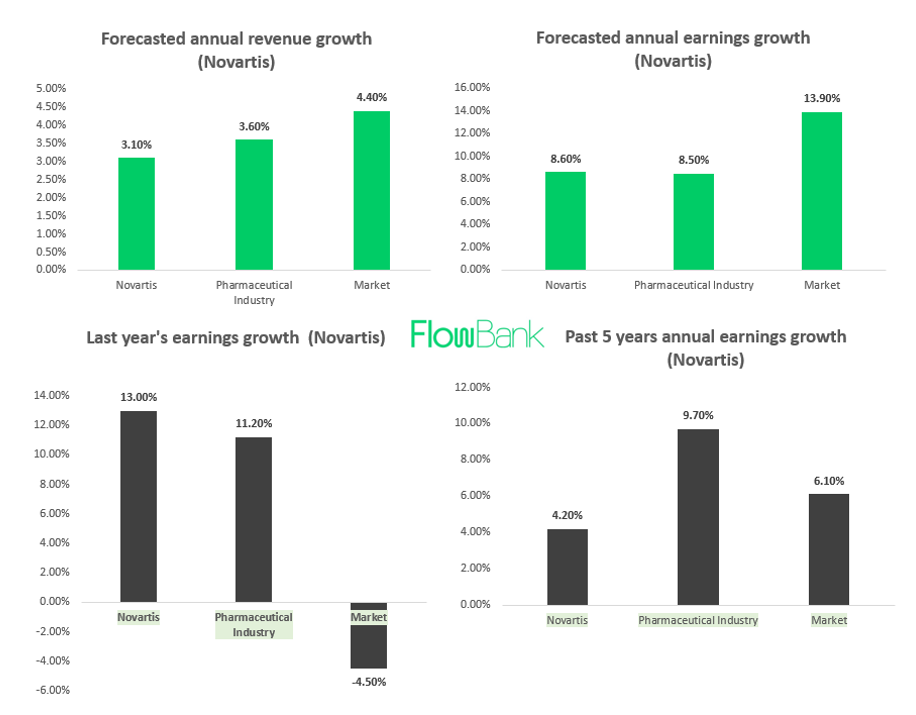 Novartis financials