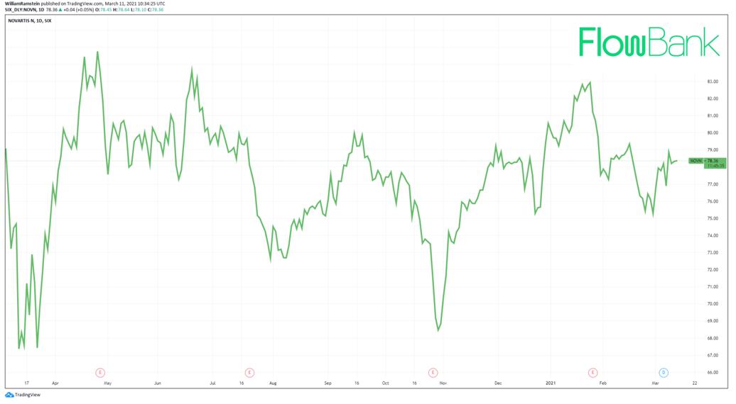 Novartis share price