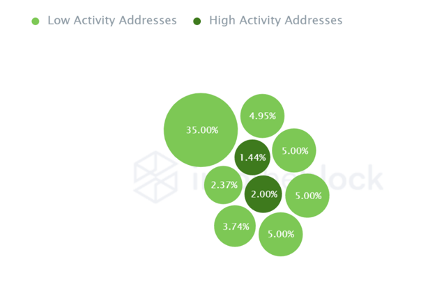 Whales represent 64.50% of LINK ownership