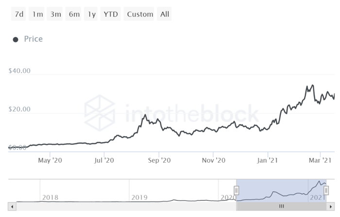 Chainlink's LINK price performance