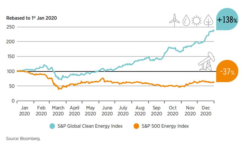 Clean energy stocks rising