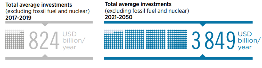 Clean energy investment forecast