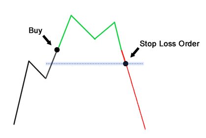 stop loss on long position in forex trading
