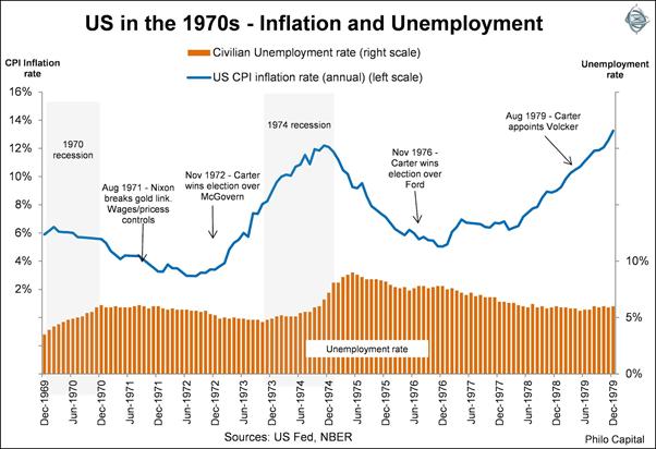 stagflation 1970s