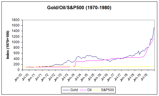 gold and oil in stagflation