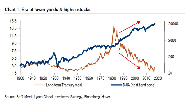 stocks and bonds in stagflation