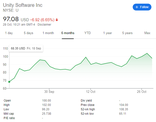 Unity Software inc price index