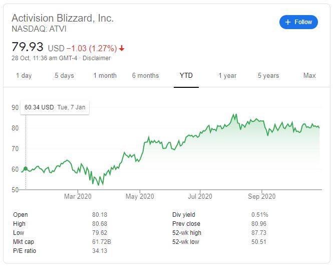 Activision Blizzard price index