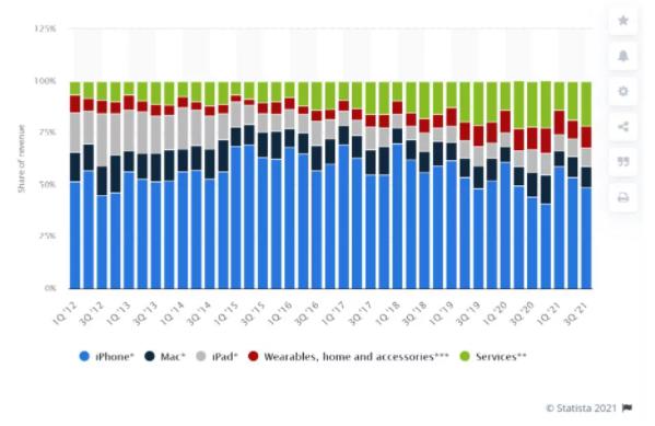 iphone profits % chart