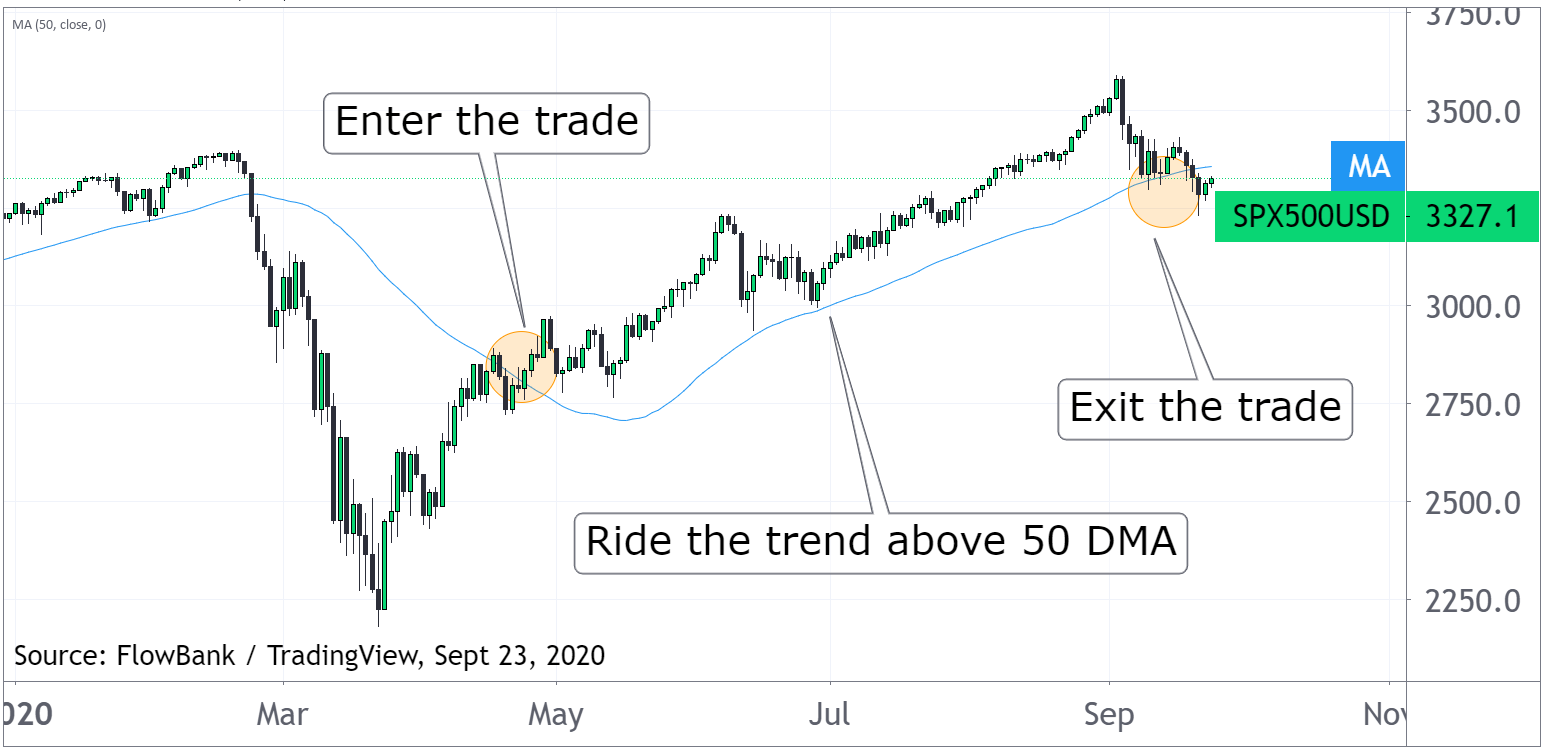 moving average as stop loss