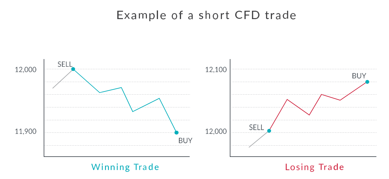 Trade using a CFD