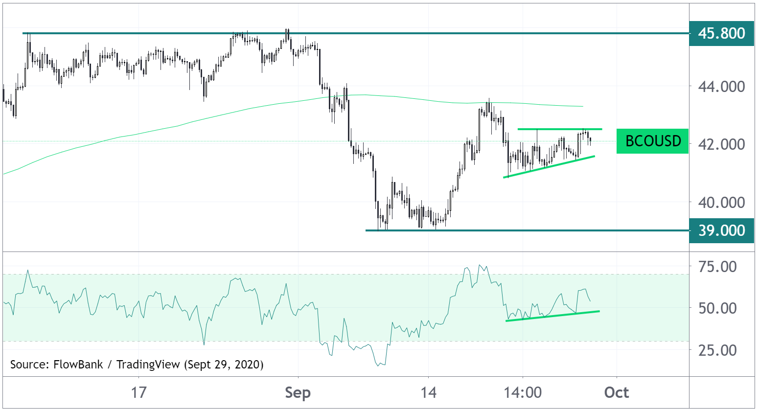 Brent crude oil technical analysis
