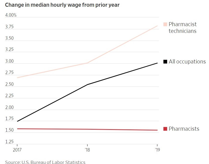 WAGES GROW PHARMACISTS