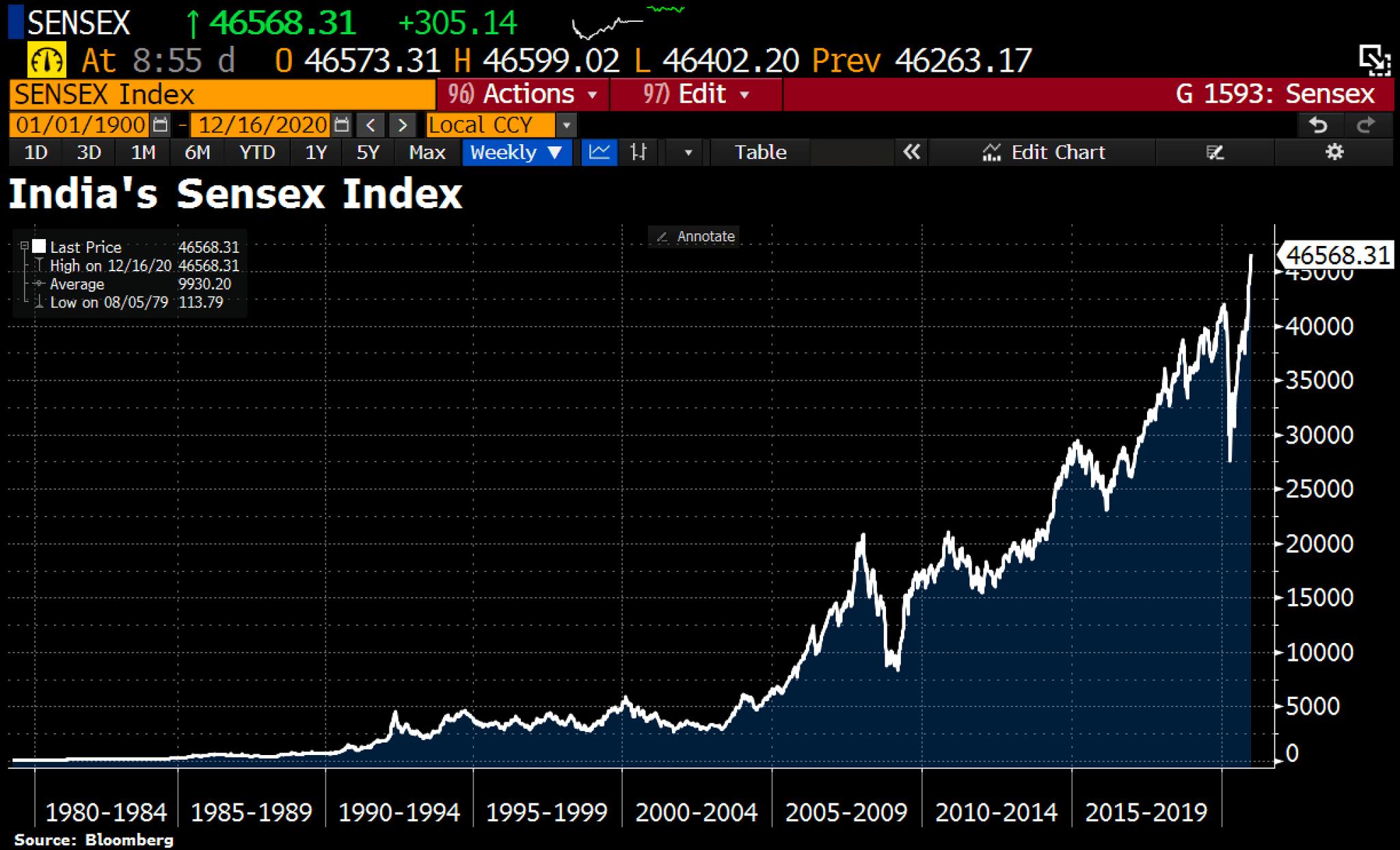 India's Sensex index to hit 50,000 - BNP Paribas