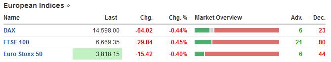 European indices open lower as lockdown fears bite