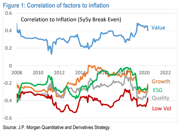 Factor correlation with inflation