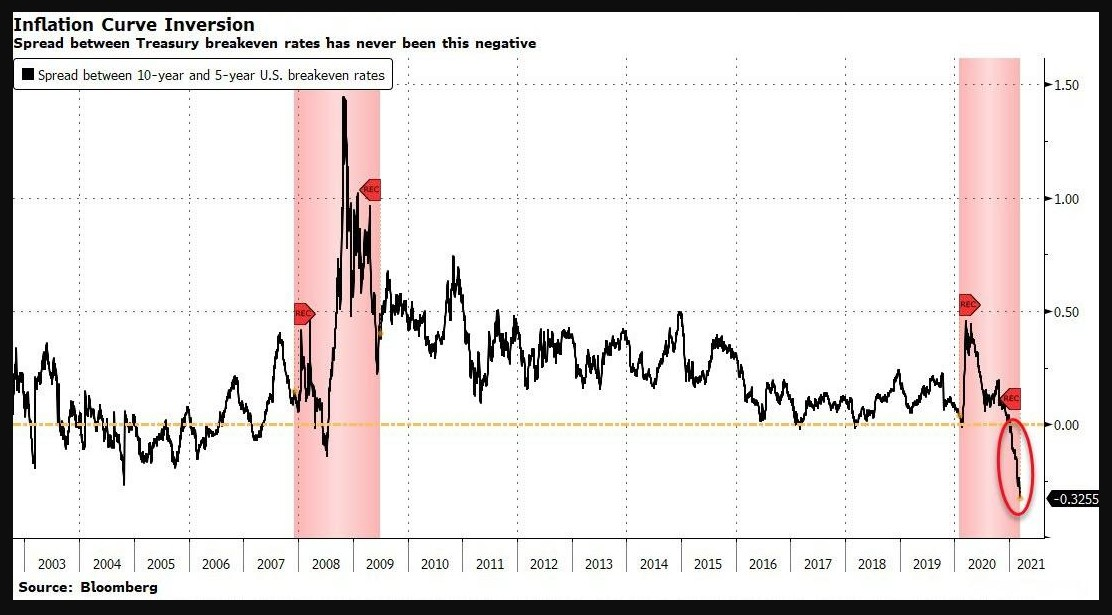 Inflation breakevens 30Y minus 5Y: the curve has never been that inverted