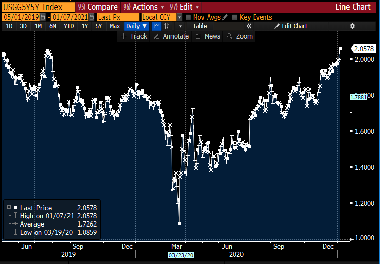 Inflation expectations highest since 2019 (Gold?)