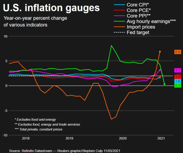 What are the different inflation gauges telling us before today's CPI data