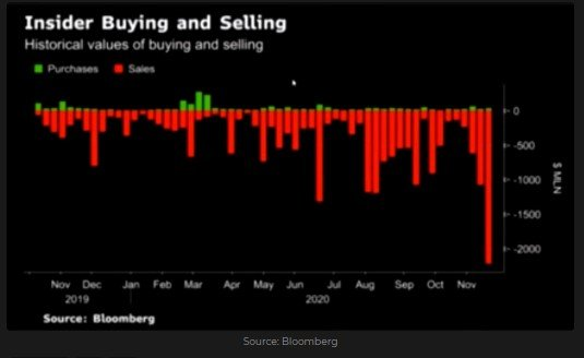 S&P 500 - Insider buying and selling