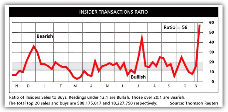 Insider Sales to Buy ratio