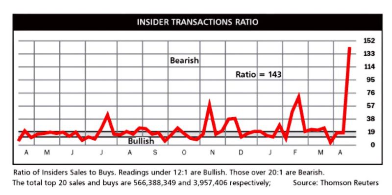 Insider sales are spiking going into earnings season - What do they know that we don't ?