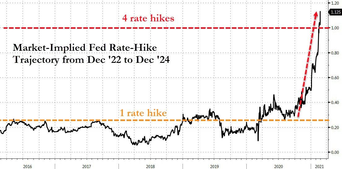 US Interest rates expectations