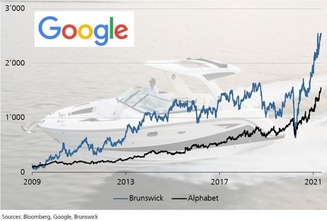 Brunswick vs. Alphabet (Google)
