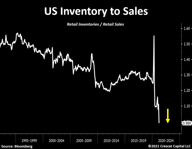 US Inventory to Sales ratio