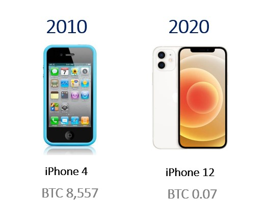 iPhone in Bitcoin