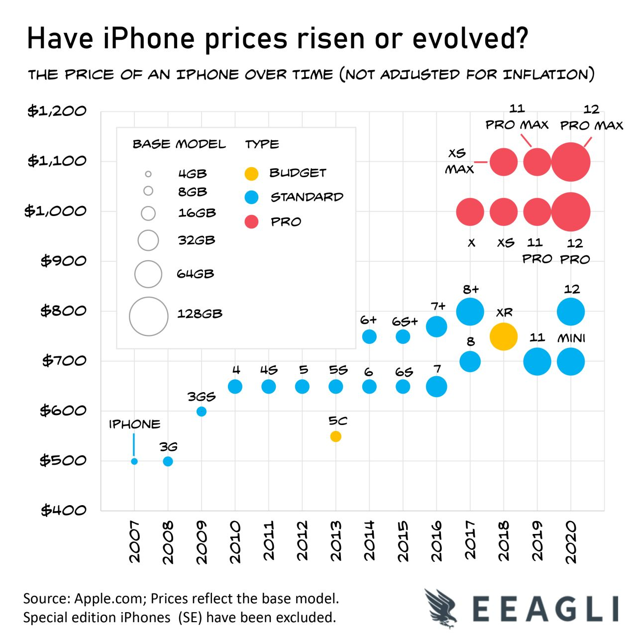 The price of an iPhone over time (not adjusted for inflation)