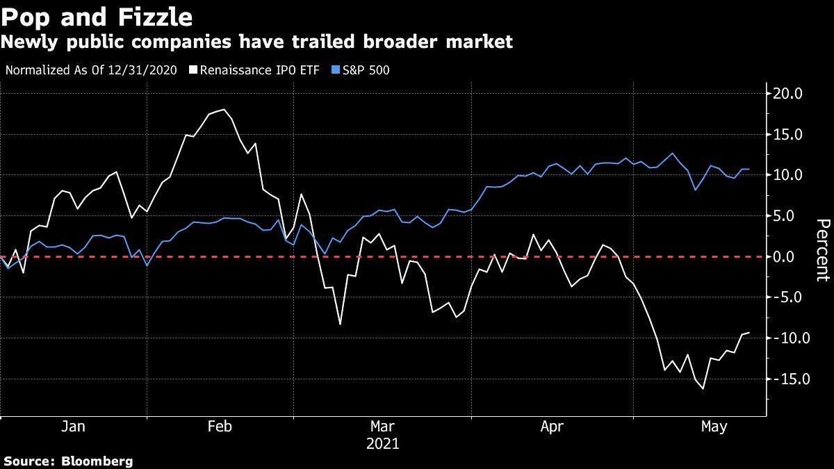 IPOs vs. S&P 500