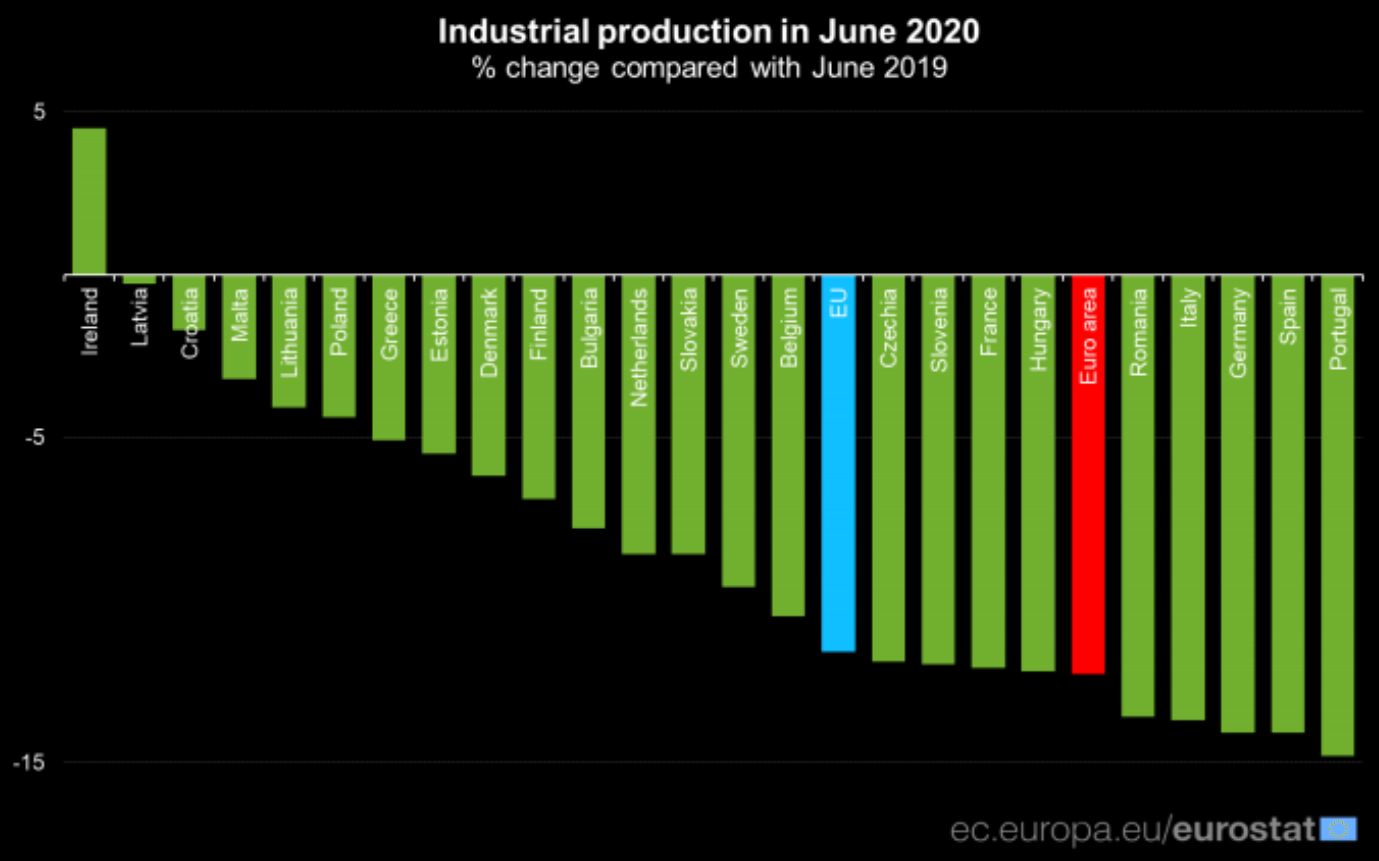 Ireland Industrial production