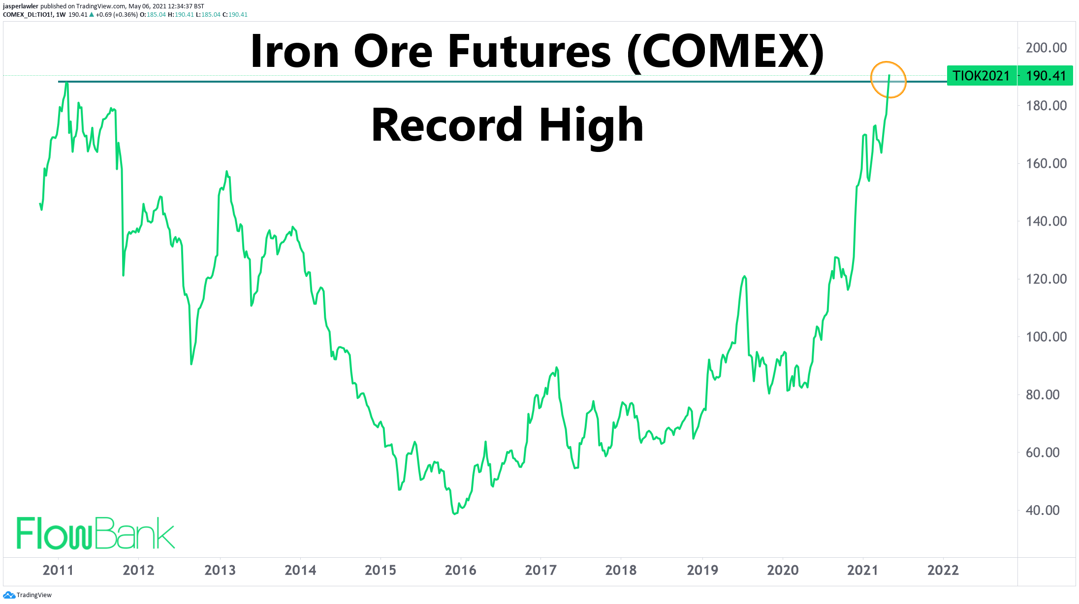 Iron Ore Futures on the COMEX hit record high