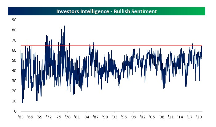 Investors Intelligence - Bullish Sentiment