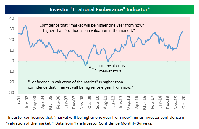 The indicator compares the confidence that